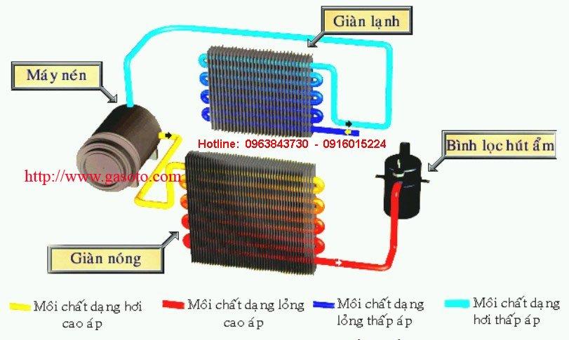Bảo dưỡng lốc lạnh điều hòa ô tô